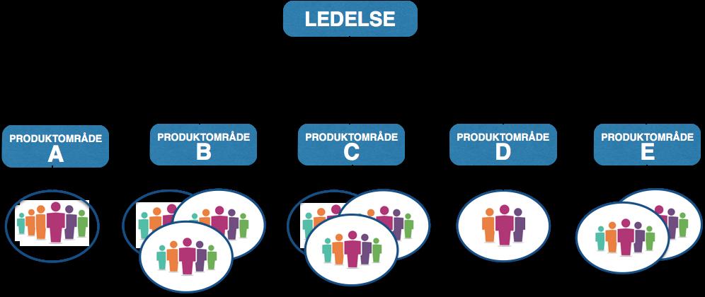 En mulig smidig, produktorientert organisasjonsstruktur