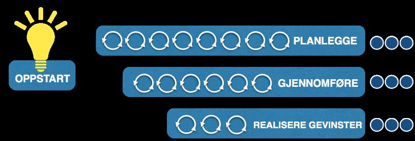 <b>Generisk, overordnet, smidig prosessmodell</b>